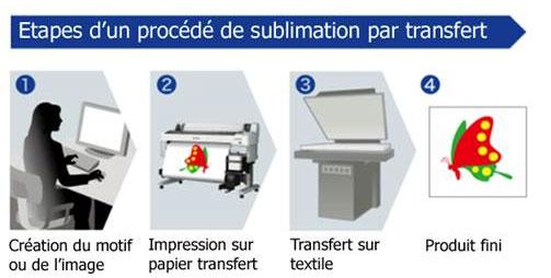 étape d'un procédé de sublimation par transfert